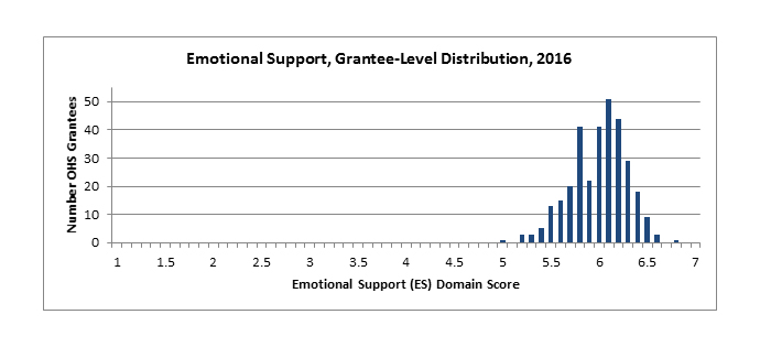 Emotional Support, Grantee-Level Distribution, 2016
