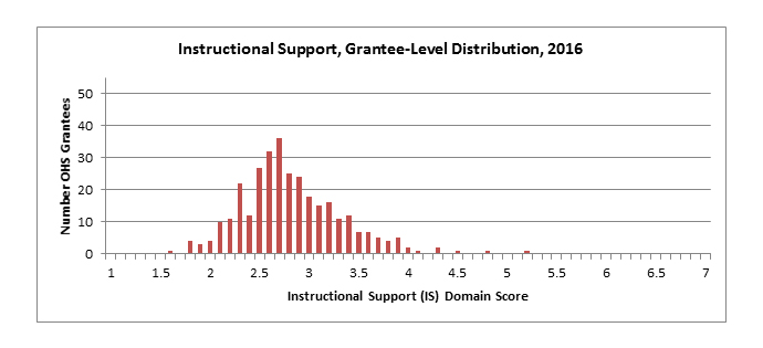 Instructional Support, Grantee-Level Distribution, 2016
