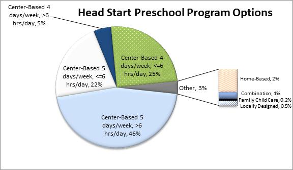 head start program facts  fiscal year 2016