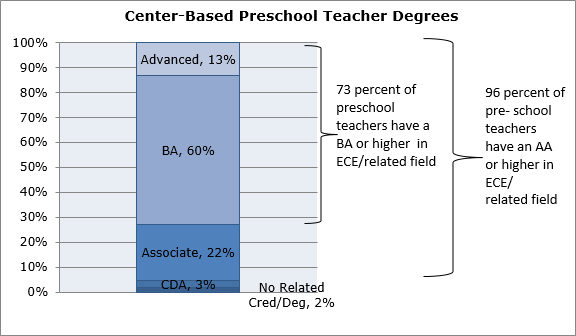 Graph - Center-Based Preschool Teacher Degrees