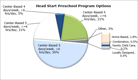 Pie chart - Head Start Preschool Program Options