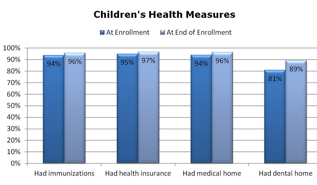 Bar chart comparing change in four different health measures between beginning and end of enrollment