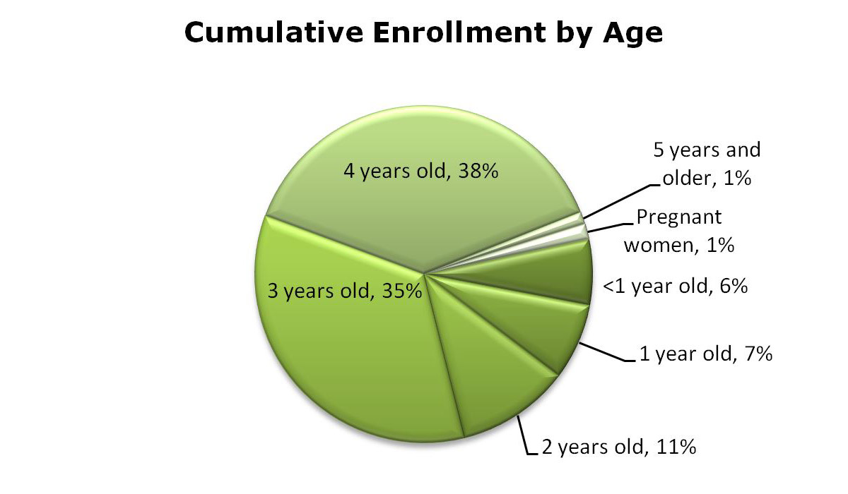 Pie chart showing percentage of enrollment by ages 1 to 5 and pregnant women