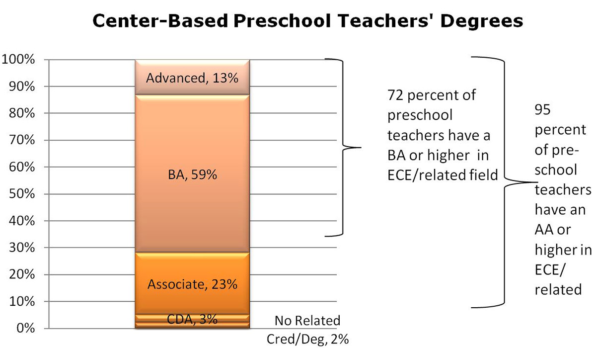 Bar chart showing percentage of center-based teachers' types of degrees