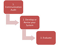 Comminication flowchart showing: Audit, develop or revise your system, and evaluate.