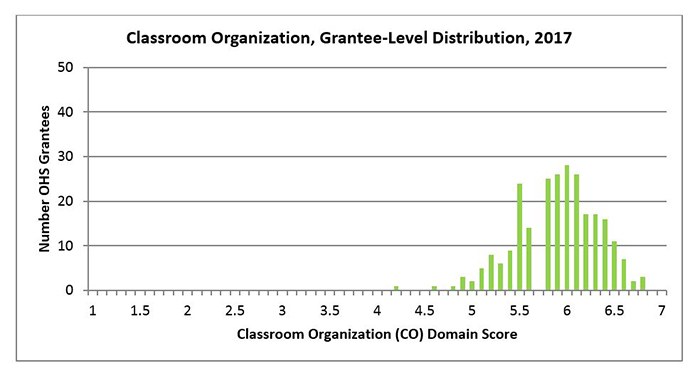 Classroom Organization, Grantee-Level Distribution, 2017