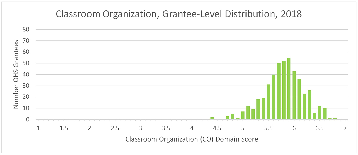 A chart showing Classroom Organization, Grantee-Level Distribution, 2018. The Y-axis is Number of OHS Grantees and the X-axis is Classroom Organization Domain Score. The data clusters in a bell shape around 5.8.