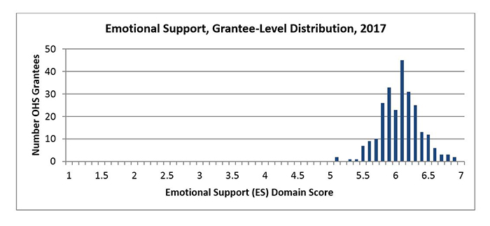 Emotional Support, Grantee-Level Distribution, 2017