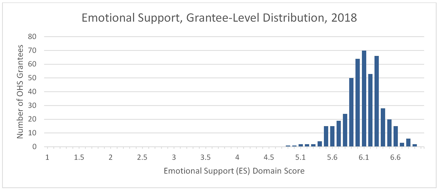 A chart showing Emotional Support, Grantee-Level Distribution, 2018. The Y-axis is Number of OHS Grantees and the X-axis is Emotional Support Domain Score. The data clusters in a bell shape around 6.1.