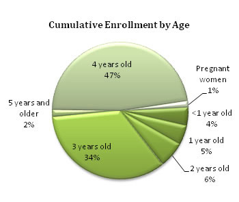 Cumulative Enrollment by Age