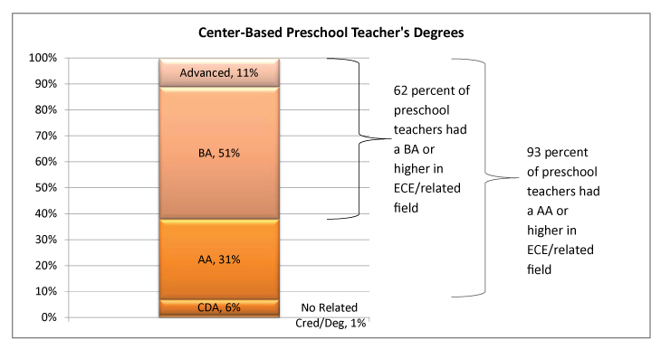 Graphic - Center-Based Preschool-Teachers' Degrees