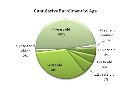 Pie chart - Cumulative Enrollment by Age