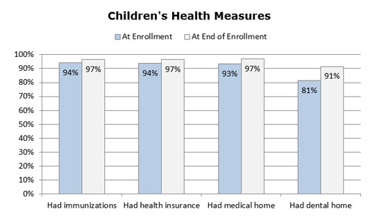 Graph - Children's Health Measures