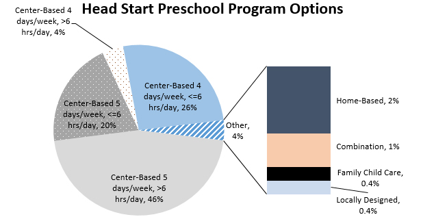 Pie chart - Early Head Start Preschool Options