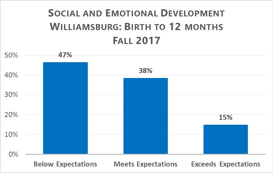 Social and Emotional Development Williamsburg: Birth to 12 Months Fall 2017