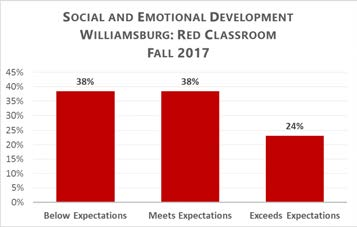 Social and Emotional Development Williamsburg: Red Classroom Fall 2017