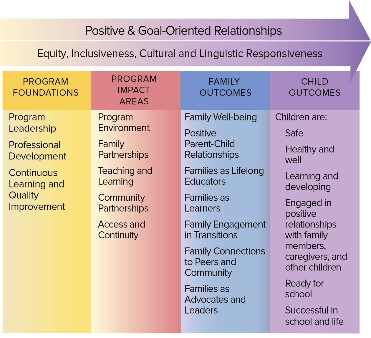 graphic - Positive & Goal Oriented Relationships
