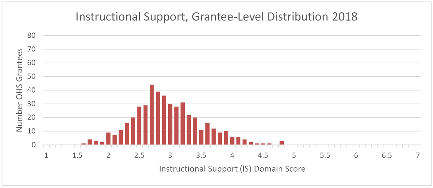 A chart showing Instructional Support, Grantee-Level Distribution 2018. The Y-axis is Number of OHS Grantees and the X-axis is Instructional Support Domain Score. The data clusters in a bell shape around 2.8.
