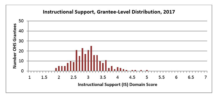 Instructional Support, Grantee-Level Distribution, 2017