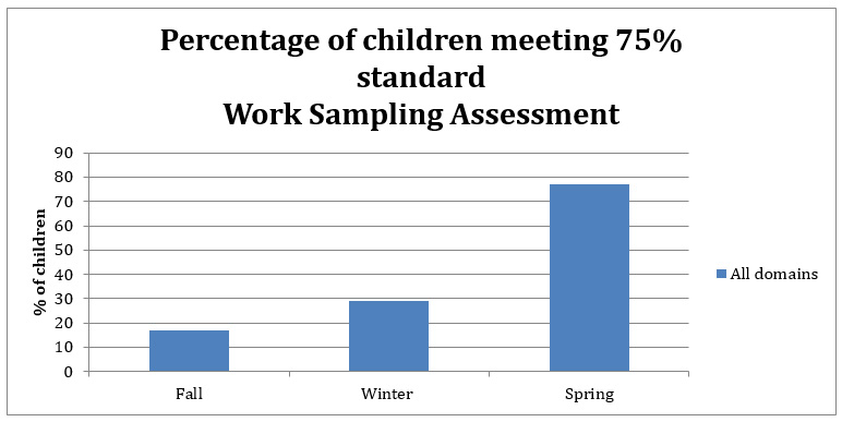 Chart showing percentage of children meeting 75% standard