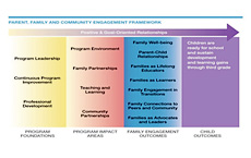 Parent, Family, and Community Engagement Framework