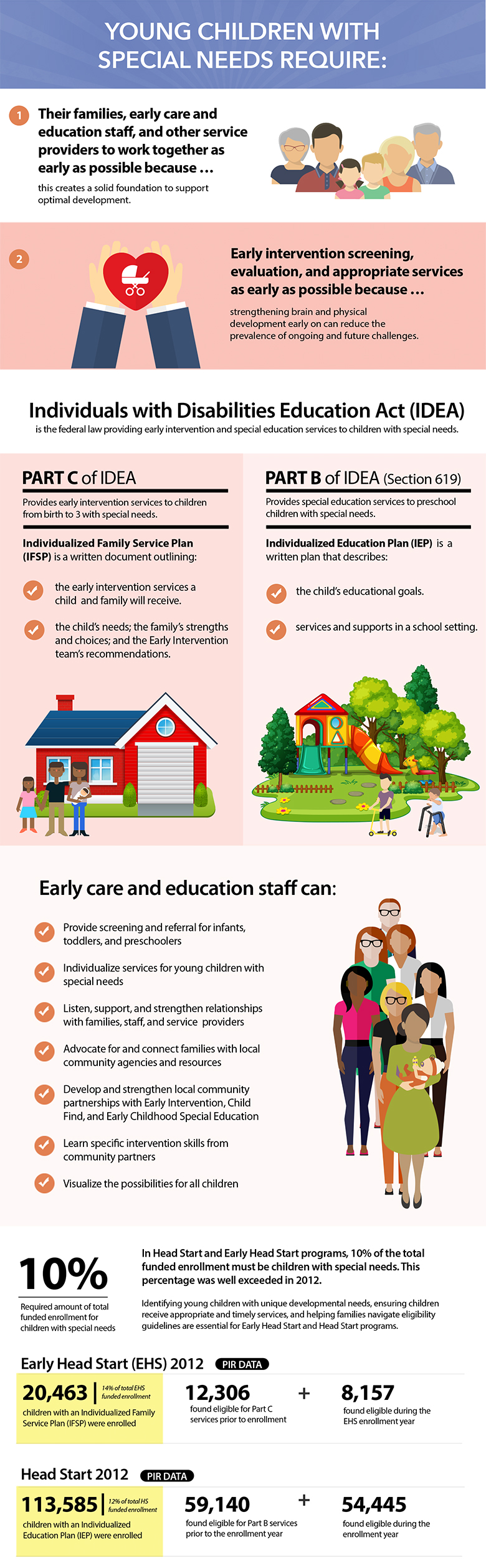 Special Needs Infographic
