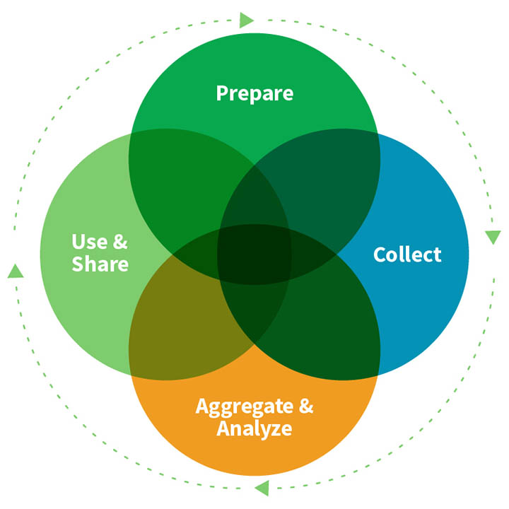 Venn diagram illustrating the relationship between Prepare, Collect, Aggregate and Analyze, and Use and Share