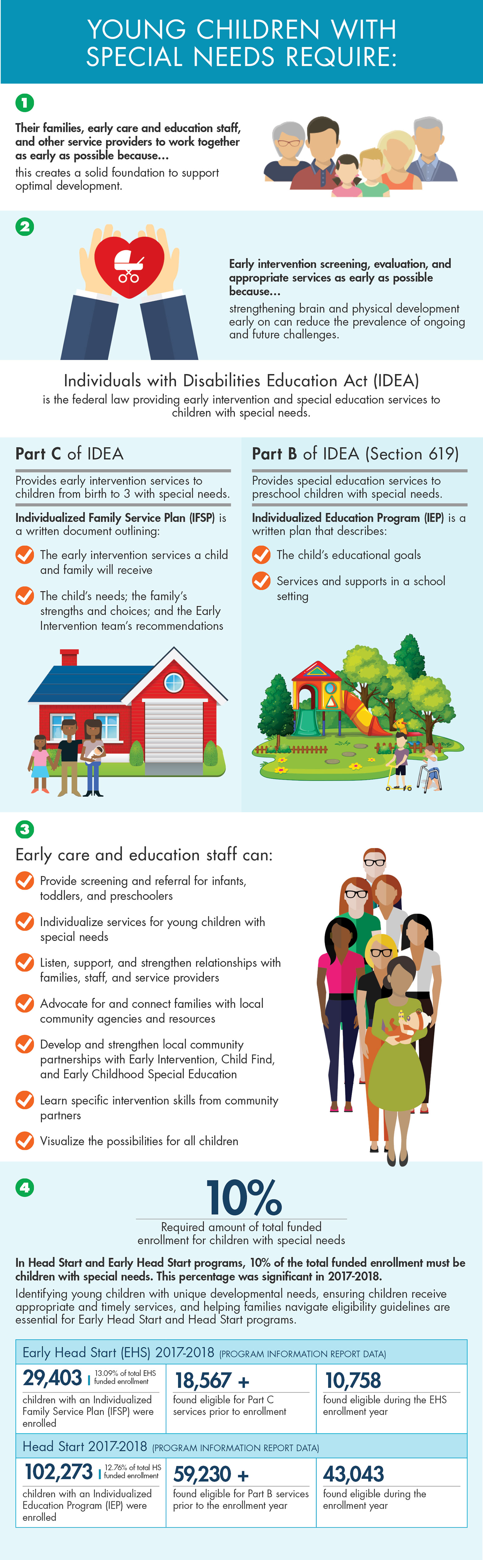 large infographic depicting the special needs issues for young children